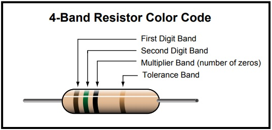 four band resistor color code values