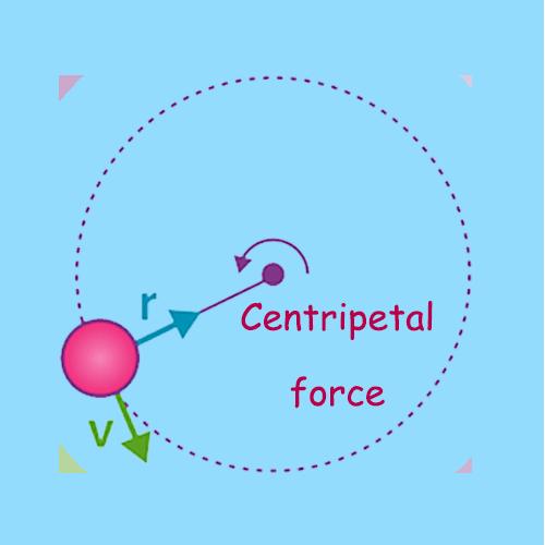 Centripetal Acceleration Calculator