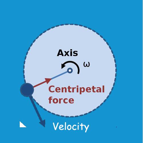 Centripetal Force Calculator