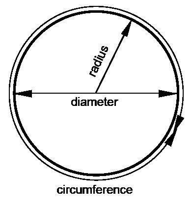 Formula of Circle