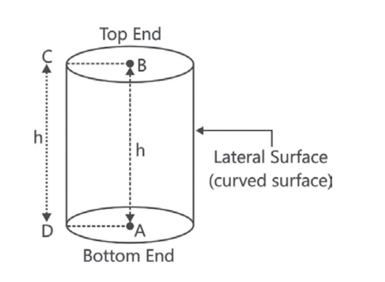 Cylinder Area Calculator