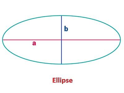 Ellipse Area Calculator