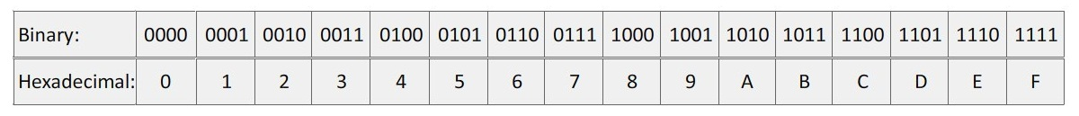 Binary to Hex Number System Conversion