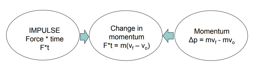 Impulse, Momentum and Change in Momentum