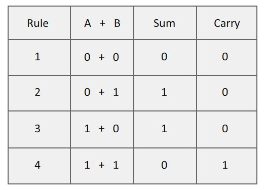 Rules for Binary Addition