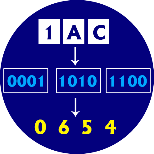 Hex to Octal Converter
