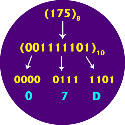 Octal to Hex Converter