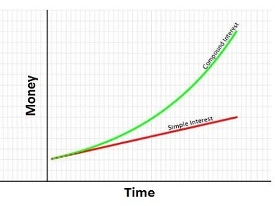 Simple and Compound Interest Curve