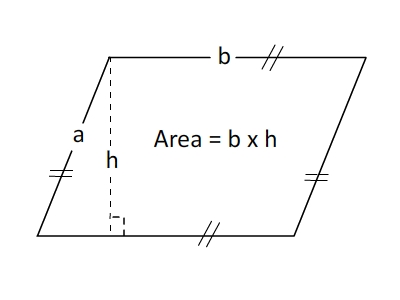 Area of Parallelogram