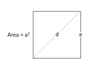 Square Area Formula