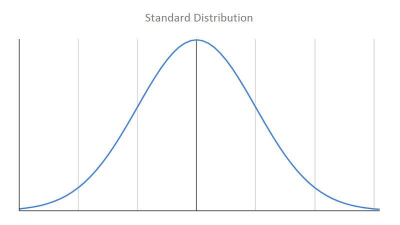 Standard Distribution Curve
