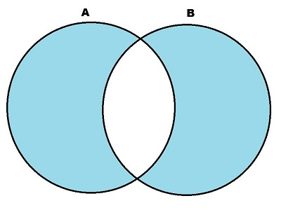 Symmetric Difference of Two Sets Calculator