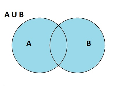 Union of Sets